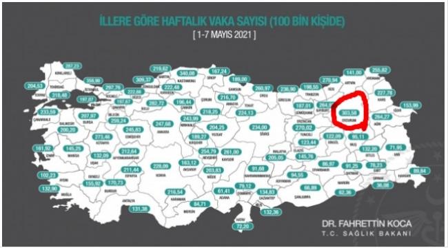 Erzurum, en çok vaka görülen iller arasına girdi
